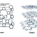 Общая информация о алмазе в т.ч. формула, состав